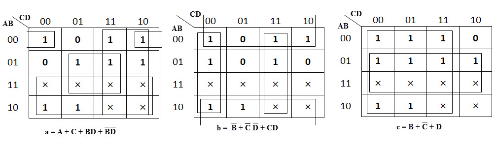 the below figures shows the k-map simplification for the common cathode  seven-segment decoder in order to design the combinational circuit