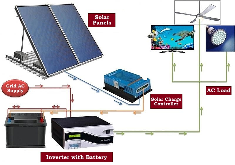 Solar Inverter Technology Transfer