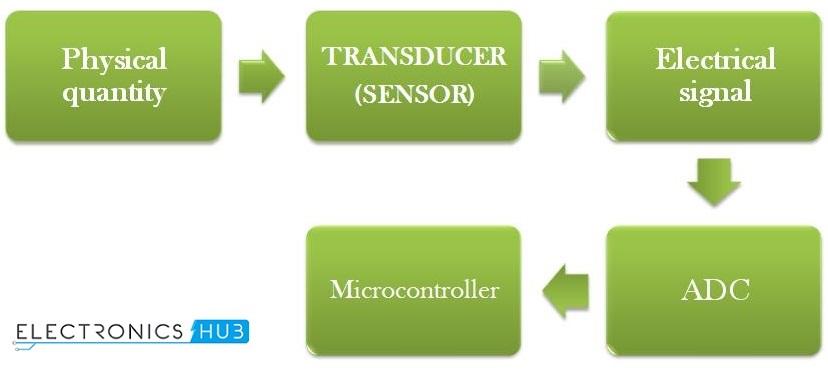 digital voltmeter circuit using 8051 analog to digital converter rh electronicshub org digital ac voltmeter using 8051 digital voltmeter using 8051 abstract