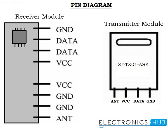 RF Modules Pin Diagram