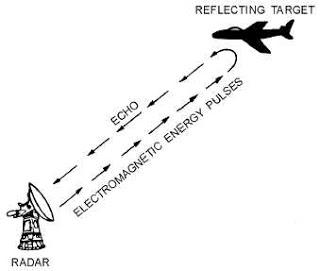 radar concept