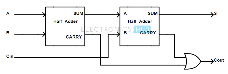 half adder and full adder circuits using nand gates rh electronicshub org design half adder and full adder block diagram through nand and nor gate half adder and full adder block diagram