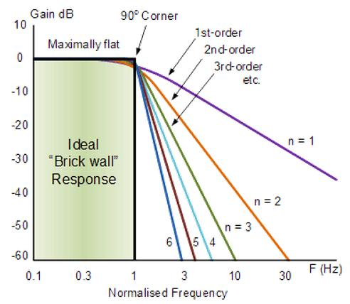 the relationship between frequency and phase shift in butterworth filters essay