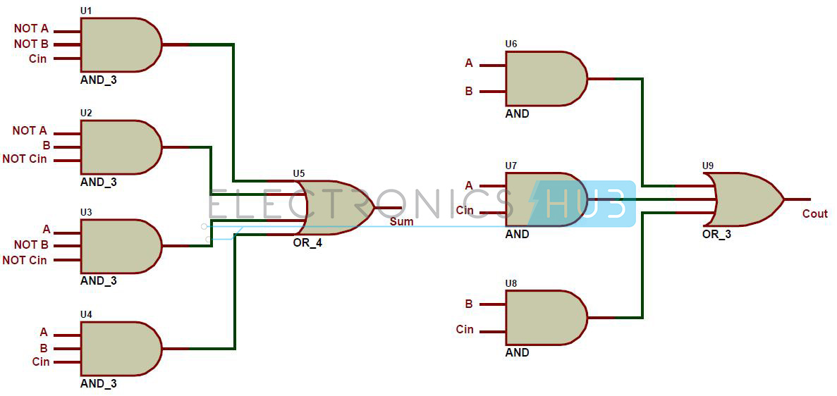 half adder and full adder circuits using nand gates rh electronicshub org full adder logic gate diagram 1 bit full adder logic diagram