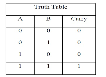 HA TRUTH TABLE FOR CARRY