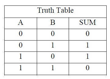 HA TRUTH TABLE FOR SUM