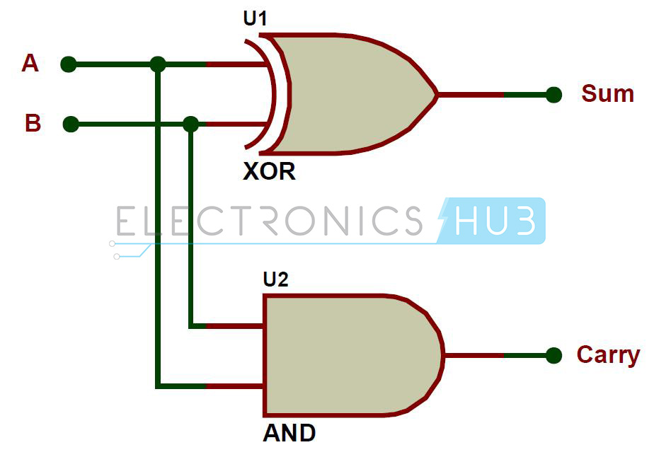 half adder and full adder circuits using nand gates rh electronicshub org logic diagram of full adder using two half adders draw the logic diagram of half adder