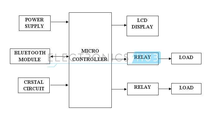 Dispositivos electrónicos caseros controlados por Bluetooth-Diagrama de bloques