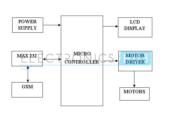 GSM Controlled Robot Block Diagram