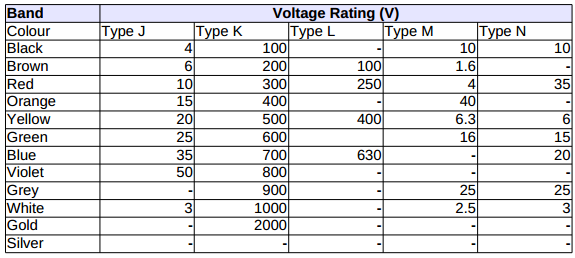Standard Capacitor Color Codes | Voltage Across Capacitor