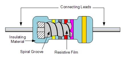 Resistores de tipo de película