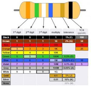 Six Band Resistor Color Code