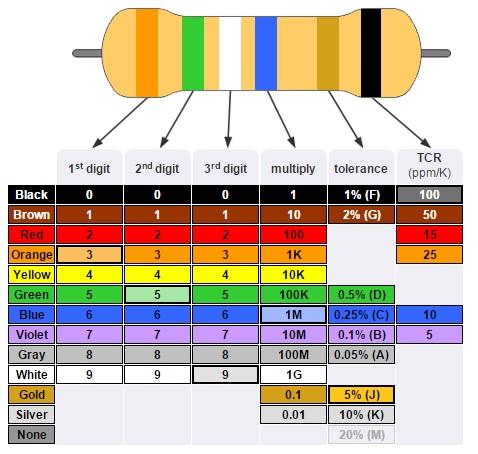 Código de resistencia de seis bandasColor