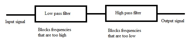Fig: block diagram of a band-pass filter