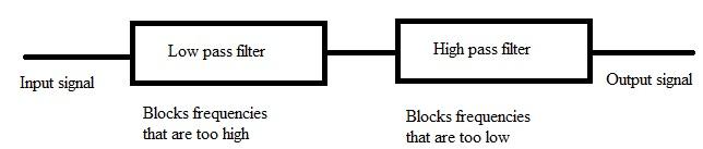 Fig: diagrama de bloques de un filtro de paso de banda