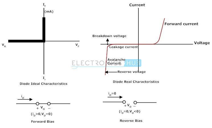 The Junction Diode Acts As Short Circuit In Forward Bias And Open Reverse