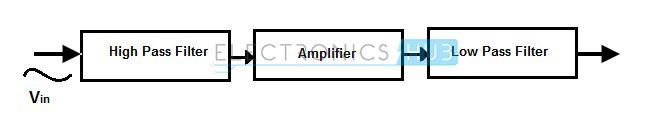 2 .Block diagram of band pass filter