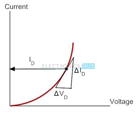 2. AC or Dynamic Resistance