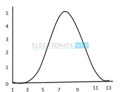 2. Analog Signal