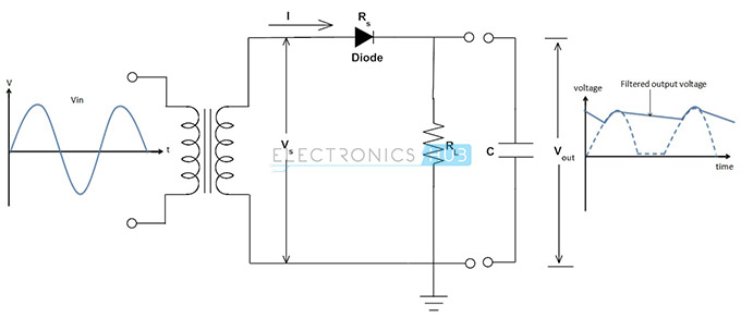 Power Diodes | Half wave and Full wave Bridge Rectifier