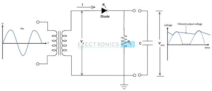 3. Rectificador de media onda provisto de capacitor de suavizado
