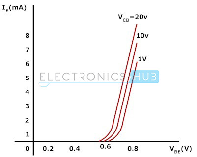 3. Input characteristics of common base configuration