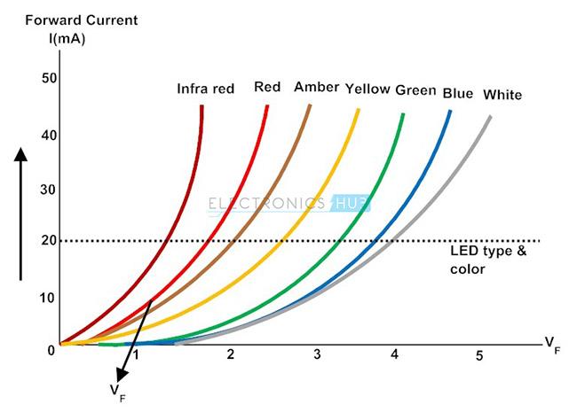 3. LED I-V characteristics
