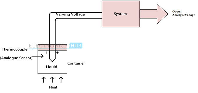 3. Thermocouple Sensor