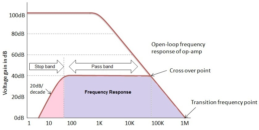 Fig: Respuesta de frecuencia del filtro de paso alto activo