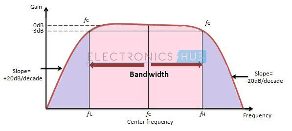 4. Respuesta de frecuencia del filtro Wide Band Pass
