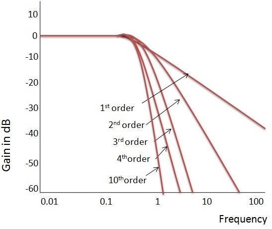 Fig: Respuesta de frecuencia ideal del filtro de Butterworth