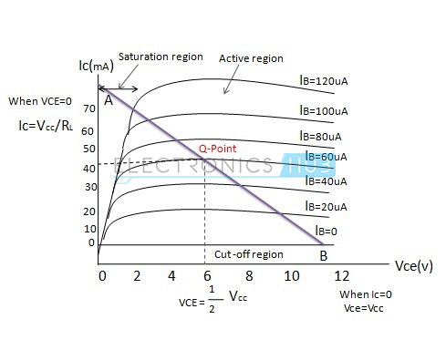 4. Curvas de características de salida de un transistor bipolar NPN