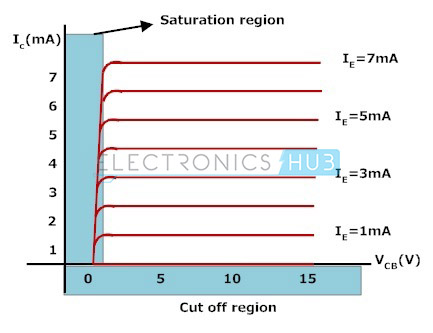 4. Output characteristics of common base configuration