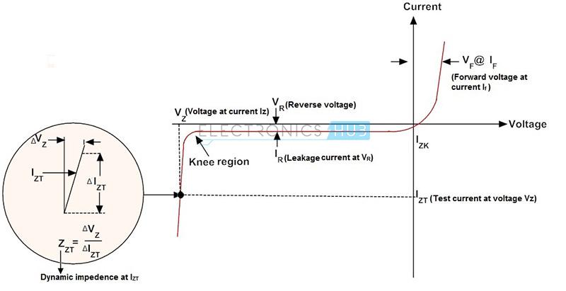 4. Características de polarización inversa del diodo Zener