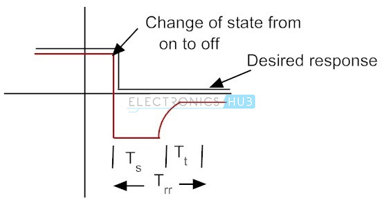 4 Diode S Switching Characteristics