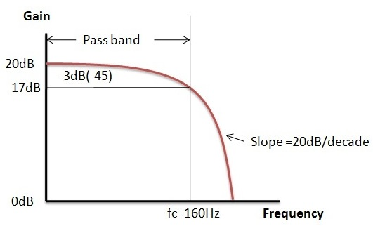 Fig: Active Low Pass Filter Example2
