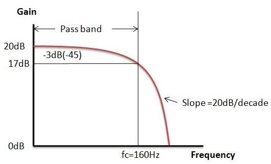 Fig: Filtro de paso bajo activo Ejemplo2