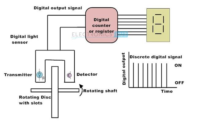 5. Digital Sensors example