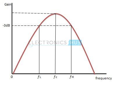 5. Respuesta de frecuencia del filtro Narrow Band Pass