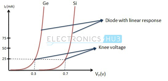 The Forward Characteristic Of A PN Junction Diode Is Non Linear Ie Not Straight Line This Type Shows That Resistance