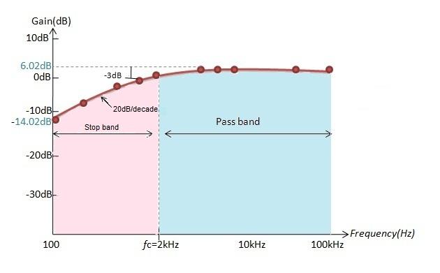 Fig: Ejemplo de filtro de paso alto activo