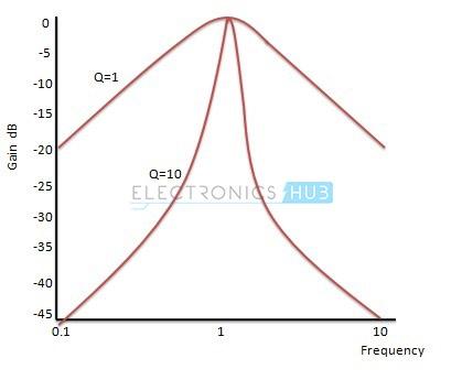9. respuesta de ganancia normalizada de un filtro de paso de banda de segundo orden