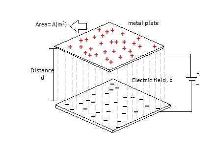 capacitance  charging and discharging of a capacitor