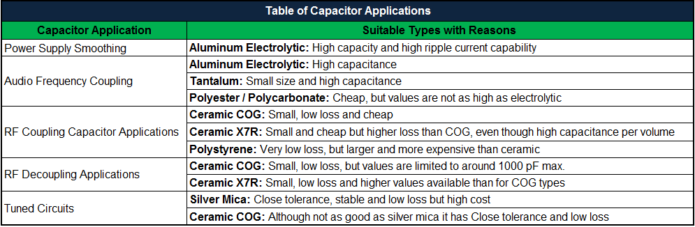 Capacitor Applications| Decoupling / Bypass Capacitors