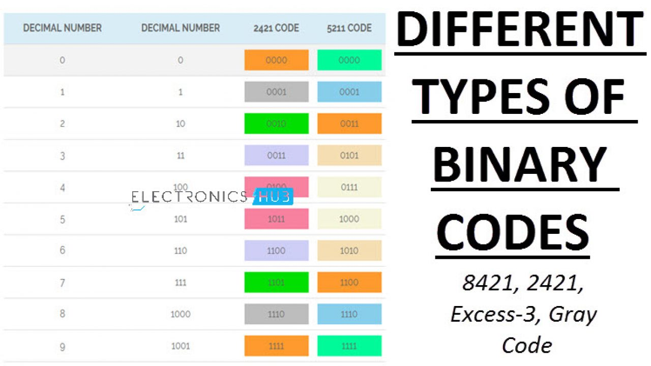 Binary Codes in Binary Number System | BCD and Gray Code Tables