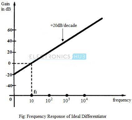 Frequency Response of Ideal Differentiator