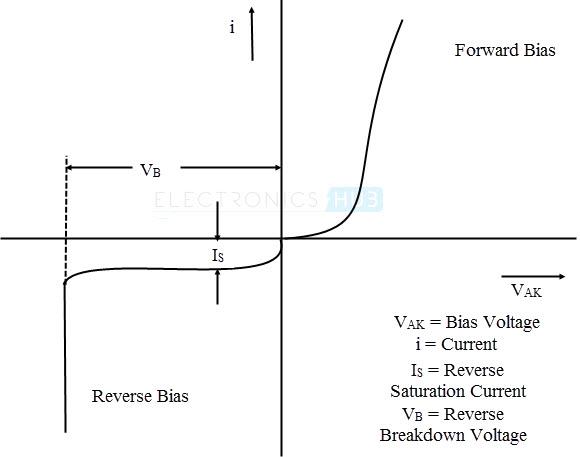 I V Characteristics of power diode