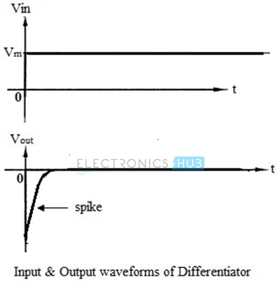 Input and output waveforms of differentiator