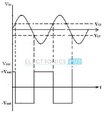 Input and Output Waveforms of Schmitt Trigger