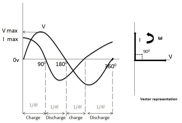 Figura 2. Diagrama de fasor del condensador de CA.